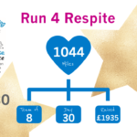 Run 4 Respite Update Day 30 150x150 - Crossing the 'Run 4 Respite' Finish Line - Day 30